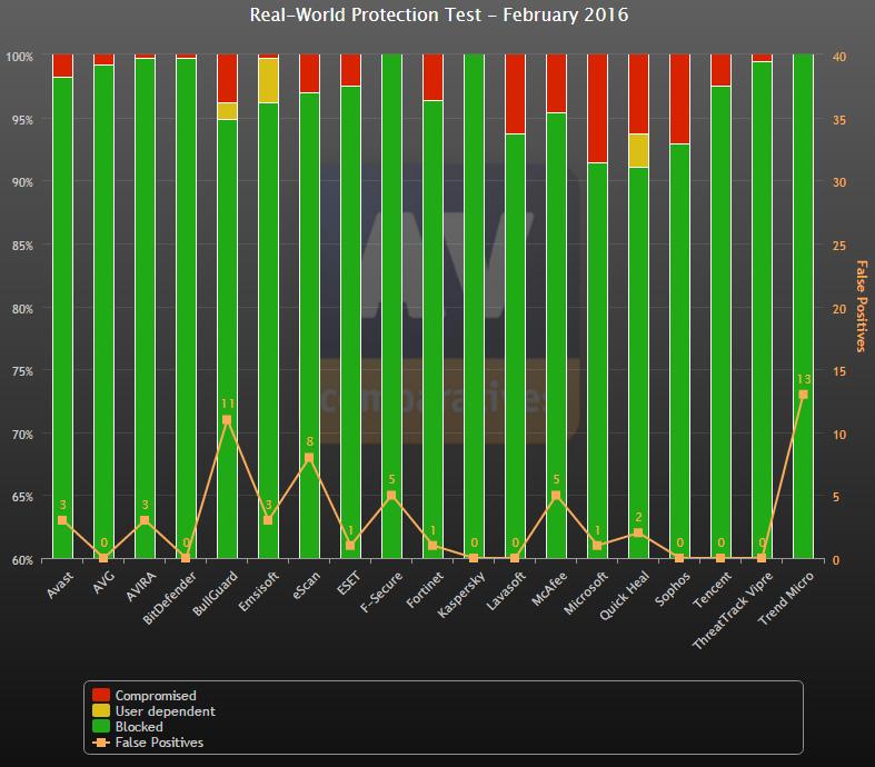 AV-Comparatives February 2016 test results